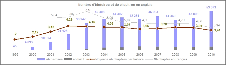 stats_hp_nbHist_an_anglais
