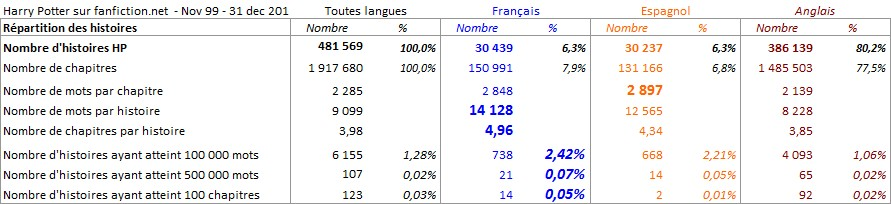 stats_hp_tout_histoires.jpg