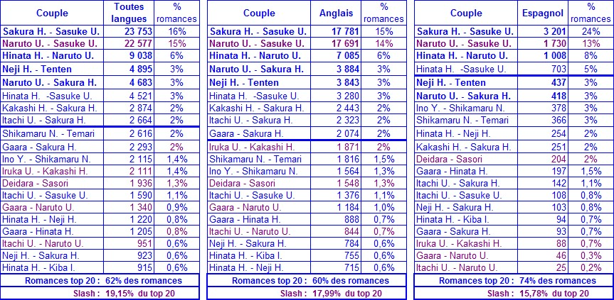 stats_naruto_couple_langue