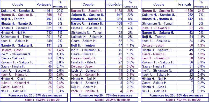 stats_naruto_couple_langue2